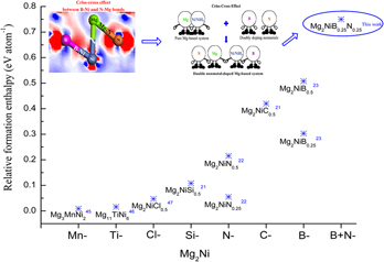 Rare Earth Elements, Hydrides and Mutual Alloys
